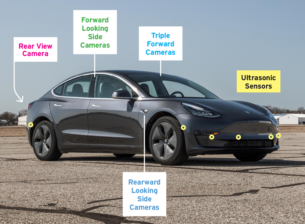 The current sensor set of the Tesla, including the Model 3, is now without radar